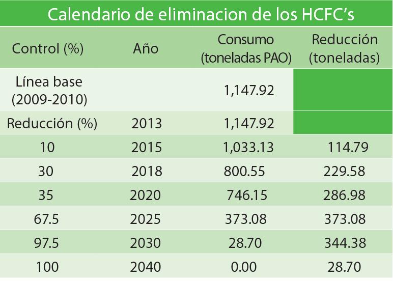 Calendario de eliminacion de los HCFC's