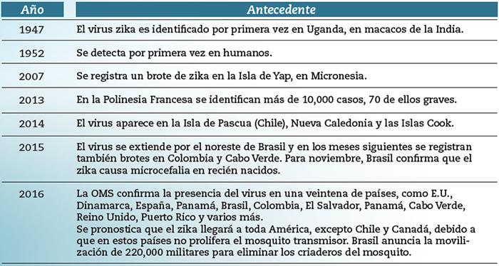 el-zika-antecedente