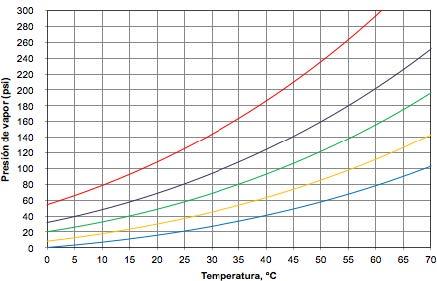 Figura 1. Gráfica de presión de vapor vs temperatura.