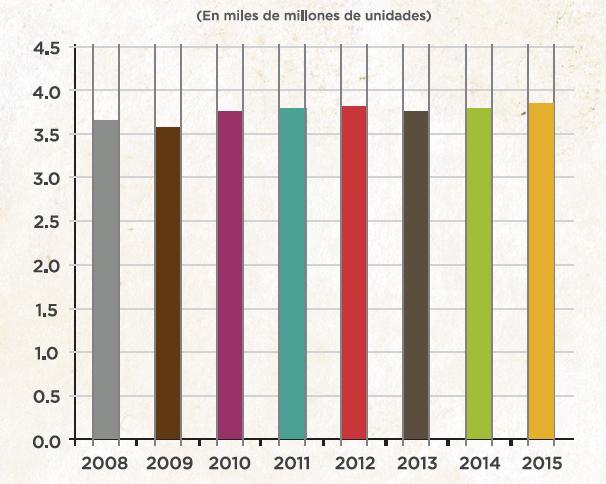 Llenado-de-aerosol-en-unidades-Estados-Unidos-y-Puerto-Rico-2008---2015