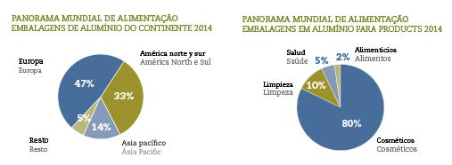 PANORAMA-MUNDIAL-DE-ALIMENTACAO-EMBALAGENS-DE-ALUMINIO-DO-CONTINENTE-2014-port