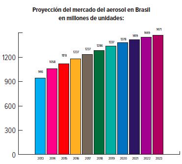 Proyección del mercado del aerosol en Brasil_2