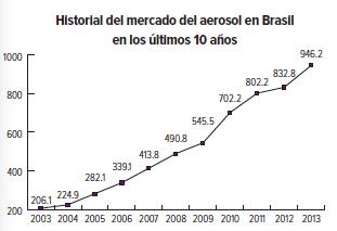 Proyección del mercado del aerosol en Brasil_tabela